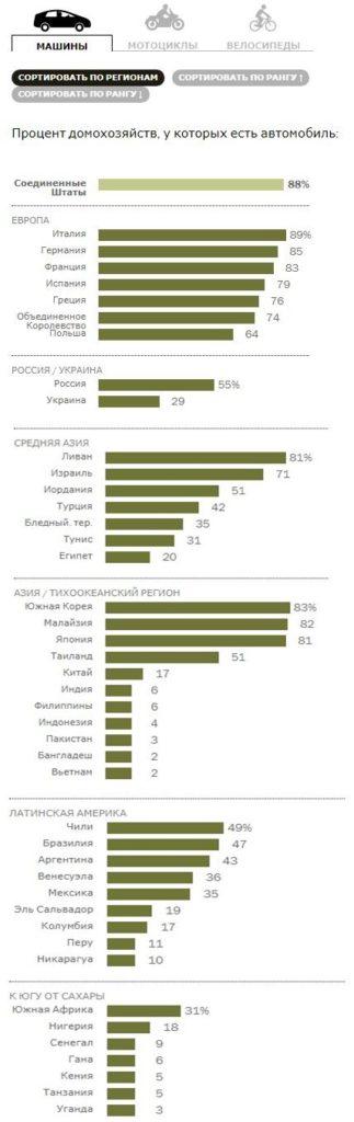 Статистика владения автомобилями в мире