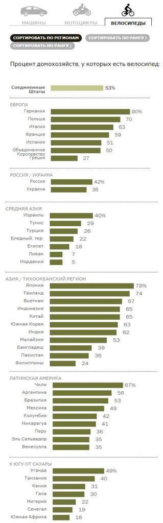 Статистика владения велосипедом в мире