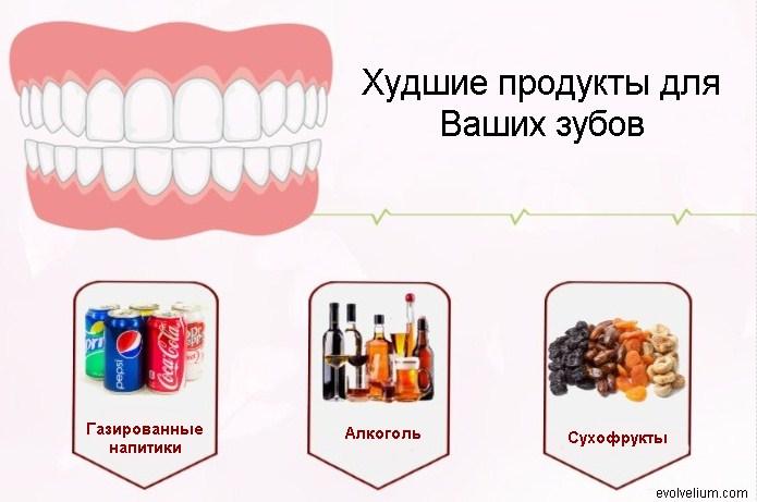 Худшие продукты для зубов